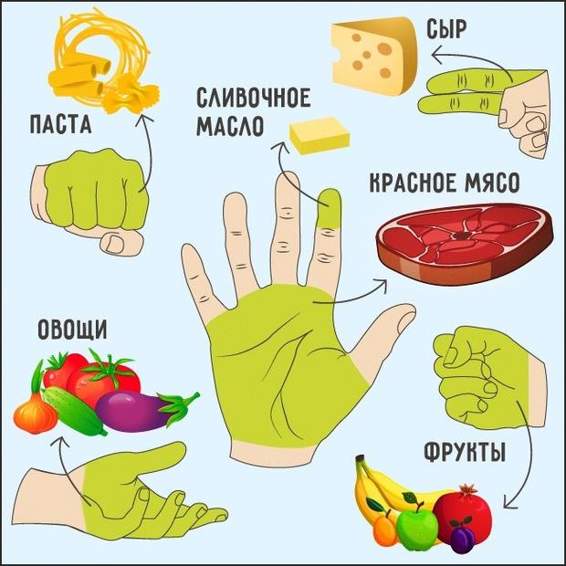 «Ручная диета» - самый быстрый и безопасный способ похудеть!