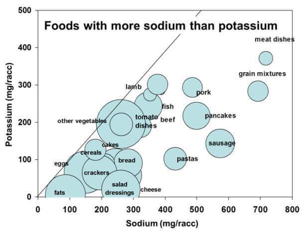 Здоровый баланс натрий-калий в продуктах питания